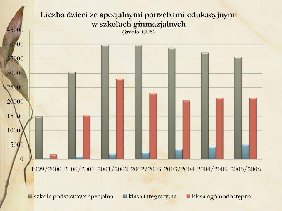 Rekwalifikacje… Etap szkoły podstawowej: ok.3% uczniów z uszkodzonym słuchem Etap gimnazjum: ok.