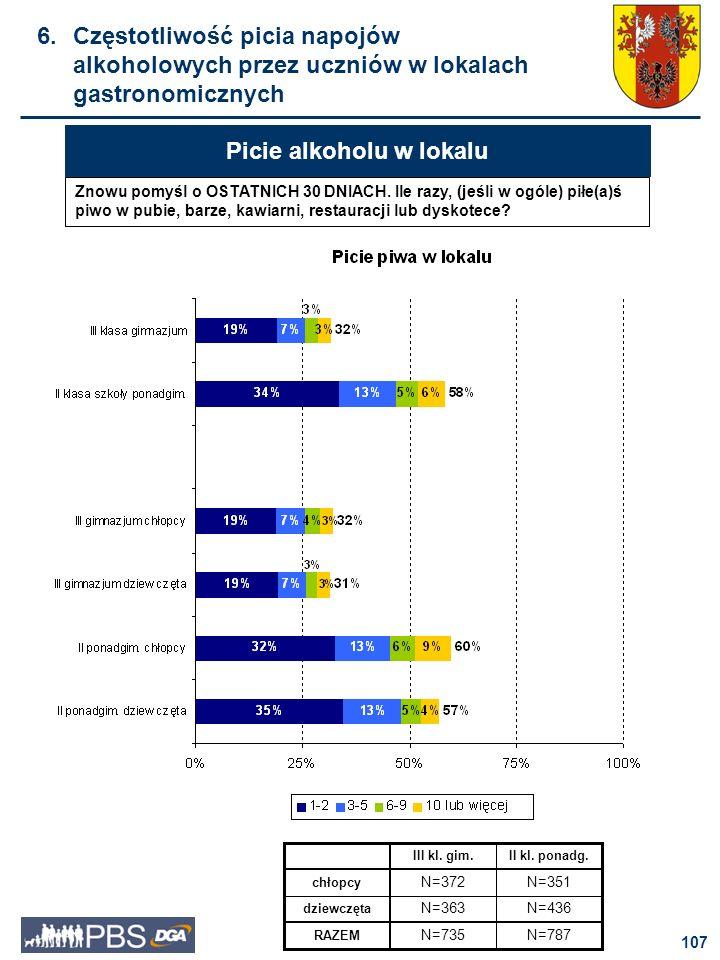 108 Picie alkoholu w lokalu Wino, według deklaracji badanych, nie jest napojem często spożywanym przez młodzież w lokalach gastronomicznych.