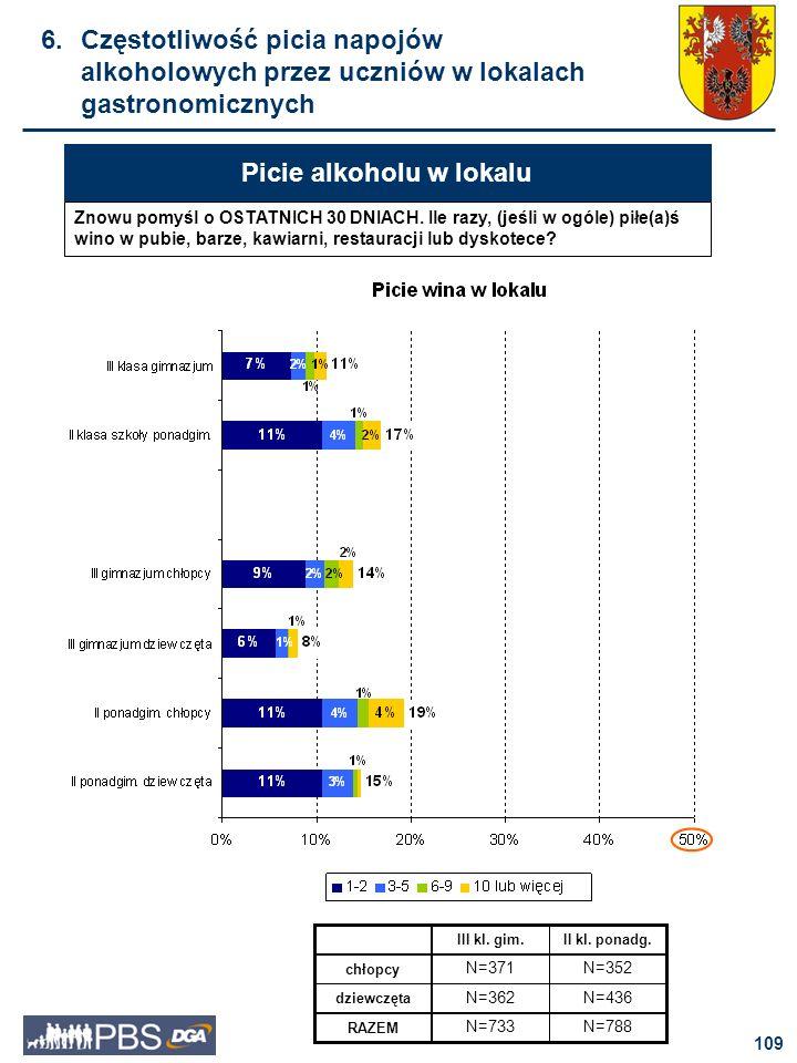 110 Picie alkoholu w lokalu Picie wódki w lokalach gastronomicznych jest dość silnie skorelowane z wiekiem badanych.