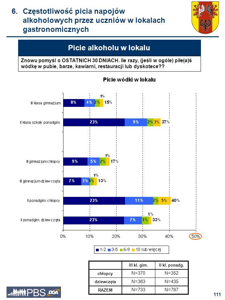 112 7. Postrzegane skutki picia alkoholu