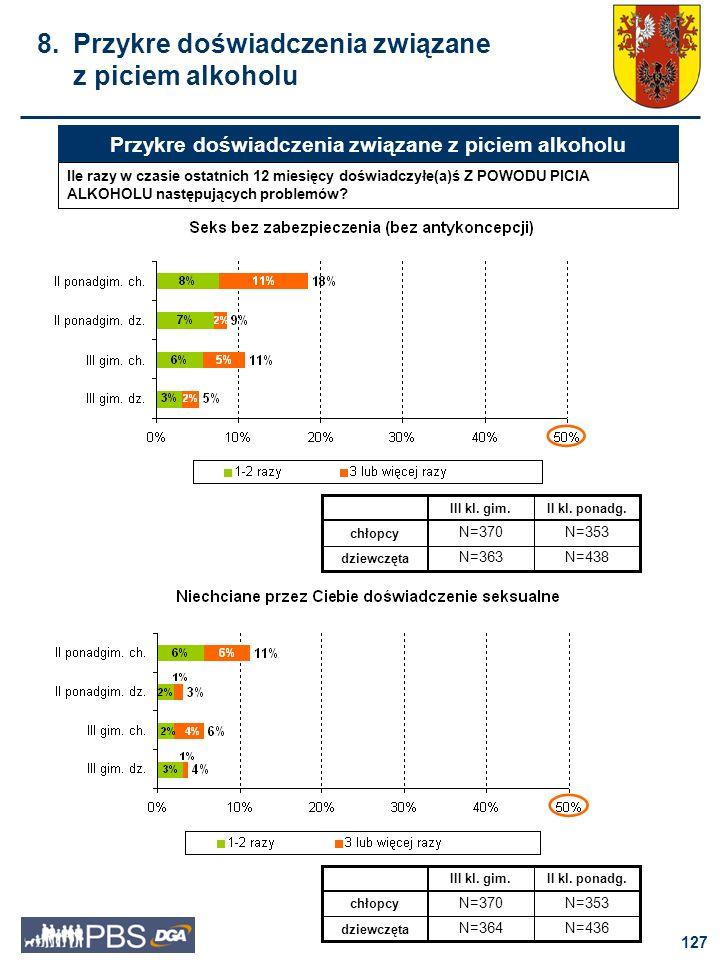 128 9. Rozpowszechnienie zjawiska używania leków uspokajających i nasennych przez młodzież