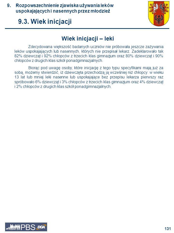 132 Wiek inicjacji - leki III klasa gimnazjum 9.