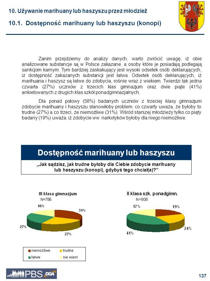 138 Około połowy uczniów drugich klas szkół ponadgimnazjalnych (52% chłopców i 53% dziewcząt) nie zna miejsc, w których łatwo można kupić marihuanę lub haszysz.