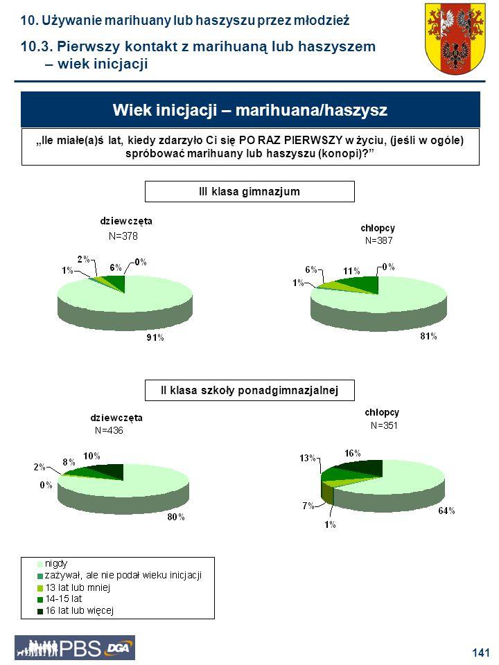 142 Spośród uczniów trzecich klas gimnazjum choć raz w życiu paliło marihuanę lub haszysz 19% chłopców oraz 9% dziewcząt.