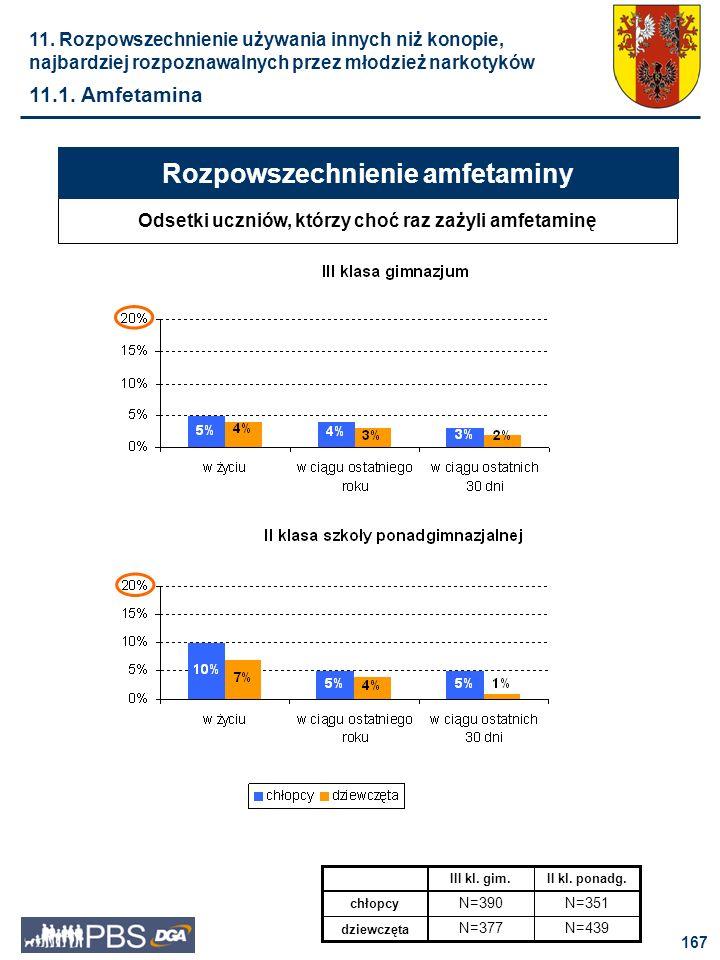 168 Zażywanie amfetaminy w okresie 30 dni poprzedzających badanie zdarzało się z podobną częstotliwością uczniom drugich klas szkół ponadgimnazjalnych, jak i badanym z trzecich klas gimnazjum – około 2,5%.