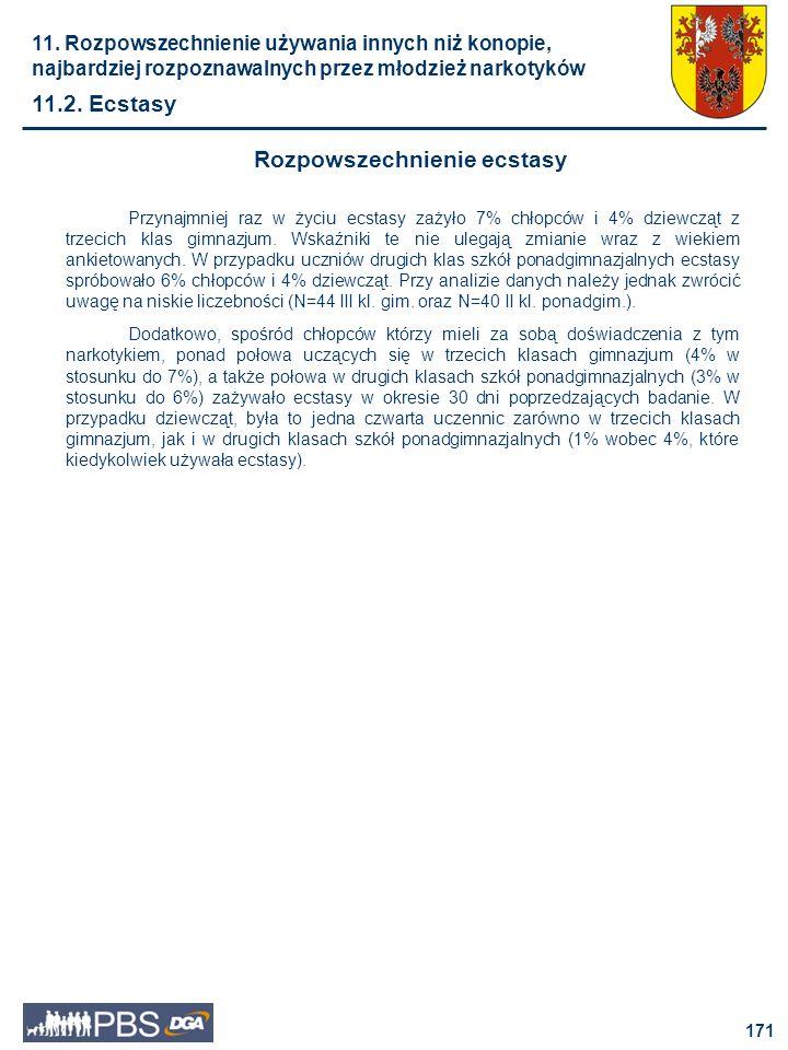 172 Odsetki uczniów, którzy choć raz zażyli ecstasy Rozpowszechnienie ecstasy dziewczęta chłopcy II kl.