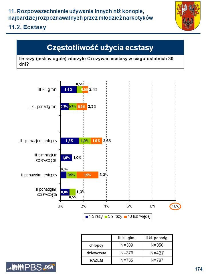 175 Zdecydowana większość ankietowanych dziewcząt (82%) i chłopców (79%) w trzecich klasach gimnazjum nie ma w swoim najbliższym, koleżeńskim otoczeniu osób zażywających ecstasy.