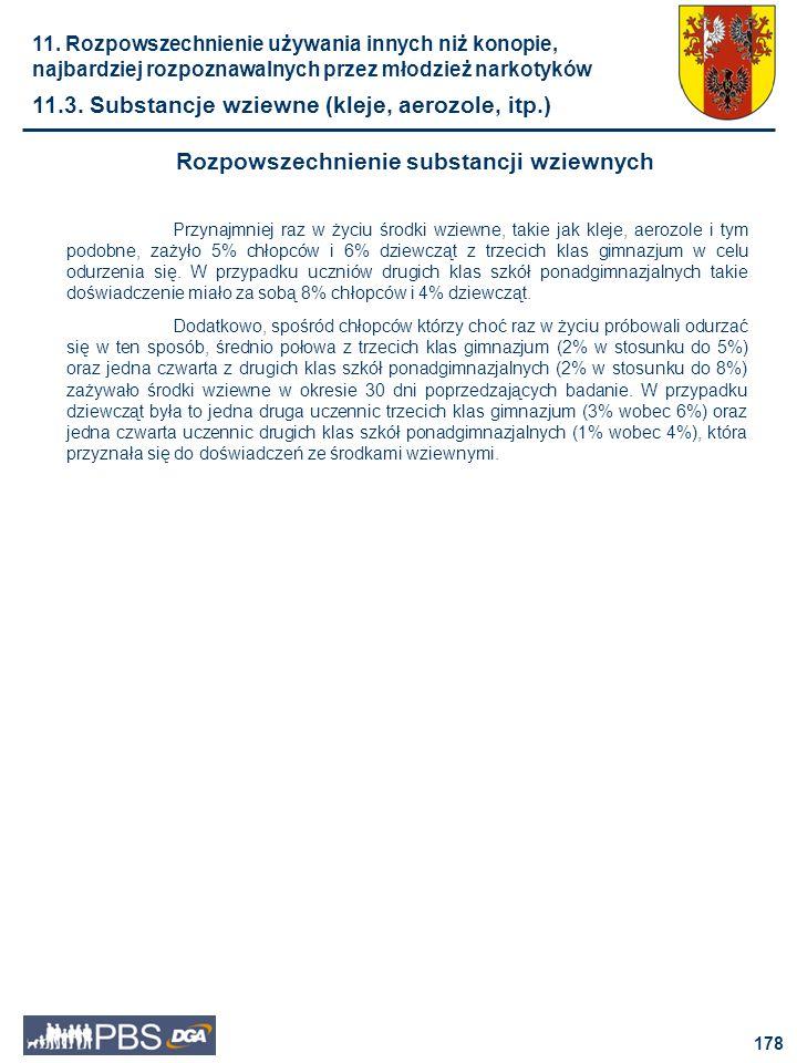 179 Odsetki uczniów, którzy choć raz zażyli środków wziewnych Rozpowszechnienie środków wziewnych dziewczęta chłopcy II kl.