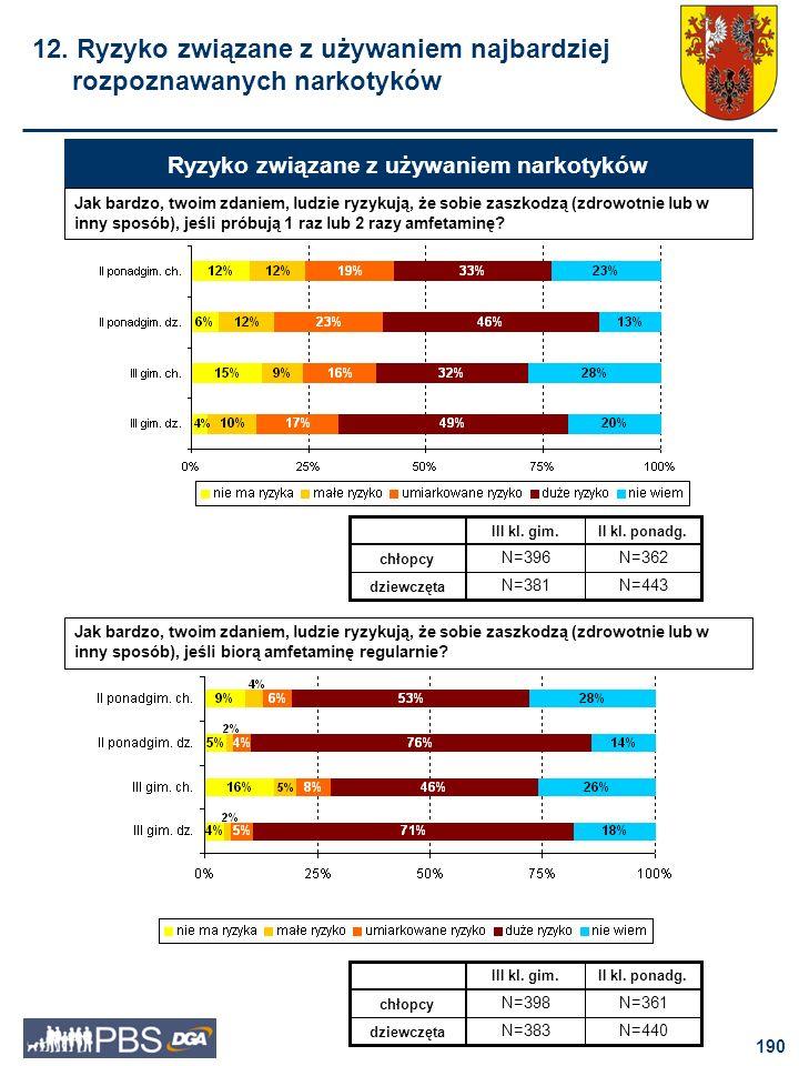 191 Ryzyko związane z używaniem narkotyków Jak bardzo, twoim zdaniem, ludzie ryzykują, że sobie zaszkodzą (zdrowotnie lub w inny sposób), jeśli próbują 1 raz lub 2 razy ecstasy.