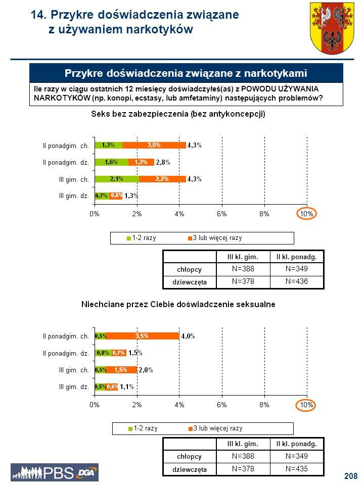209 15. Przewidywana reakcja rodziców wobec palenia papierosów przez młodzież