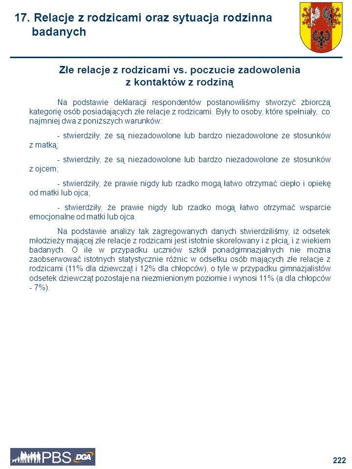 223 Złe relacje z rodzicami III klasa gimnazjum II klasa szkoły ponadgimnazjalnej 17.