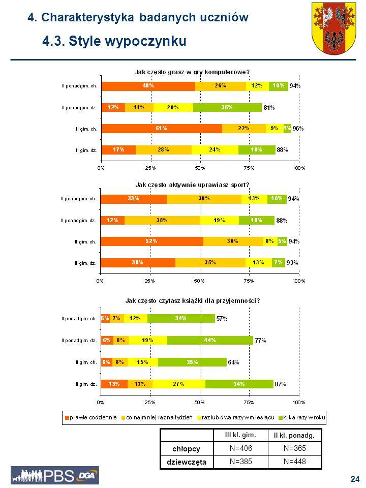 25 4.3.Style wypoczynku 4. Charakterystyka badanych uczniów dziewczęta chłopcy II kl.