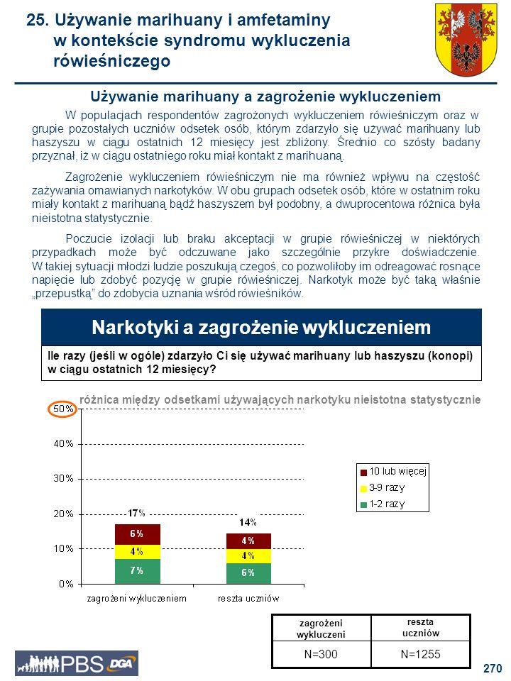 271 Narkotyki a zagrożenie wykluczeniem Ile razy (jeśli w ogóle) zdarzyło Ci się używać amfetaminy w ciągu ostatnich 12 miesięcy.