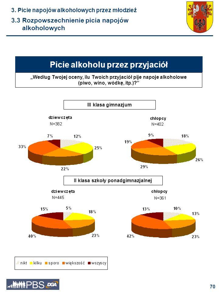 71 Wśród badanej młodzieży z województwa łódzkiego picie napojów alkoholowych jest niemal powszechne.