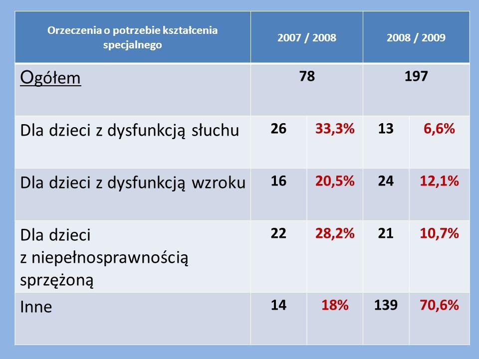 Orzeczenia o potrzebie kształcenia specjalnego 2007 / 20082008 / 2009 O gółem 78197 Dla dzieci z dysfunkcją słuchu 2633,3%136,6% Dla dzieci z dysfunkcją wzroku 1620,5%2412,1% Dla dzieci z niepełnosprawnością sprzężoną 2228,2%2110,7% Inne 1418%13970,6%