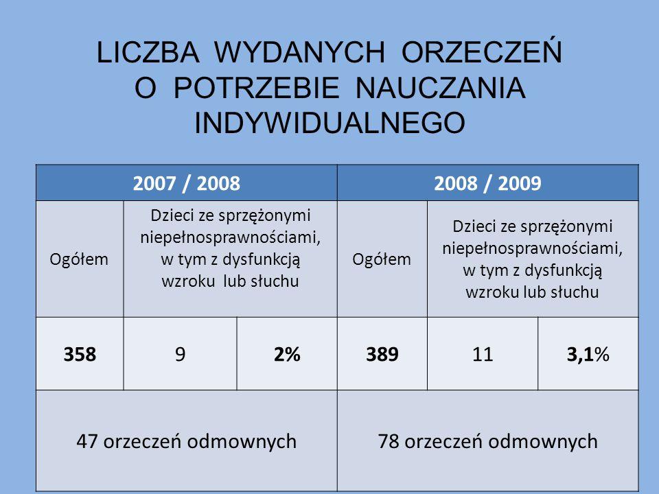 LICZBA WYDANYCH ORZECZEŃ O POTRZEBIE NAUCZANIA INDYWIDUALNEGO 2007 / 20082008 / 2009 Ogółem Dzieci ze sprzężonymi niepełnosprawnościami, w tym z dysfu