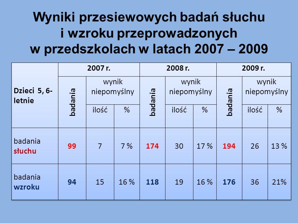 Wyniki przesiewowych badań słuchu i wzroku przeprowadzonych w przedszkolach w latach 2007 – 2009