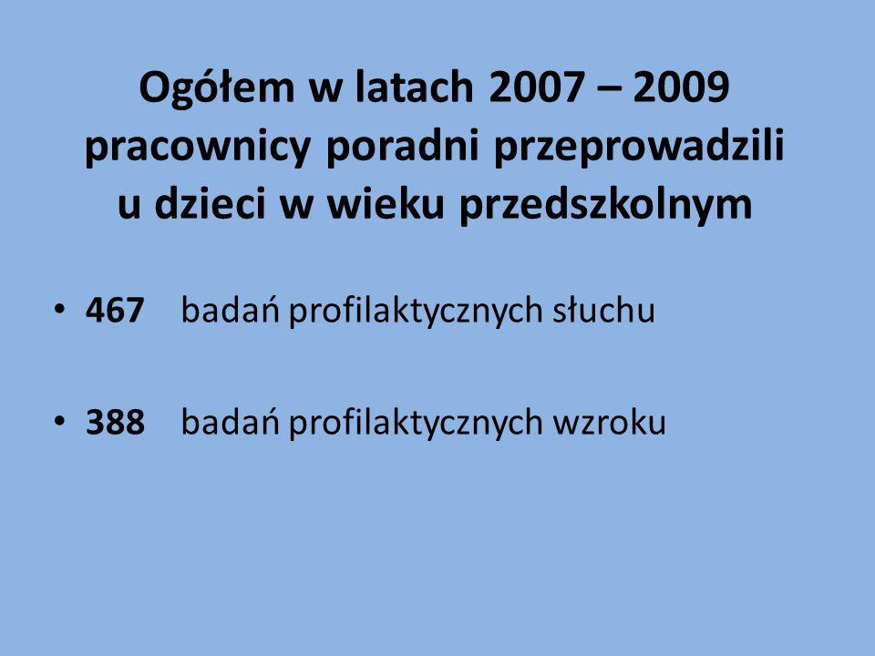 Ogółem w latach 2007 – 2009 pracownicy poradni przeprowadzili u dzieci w wieku przedszkolnym 467 badań profilaktycznych słuchu 388 badań profilaktycznych wzroku