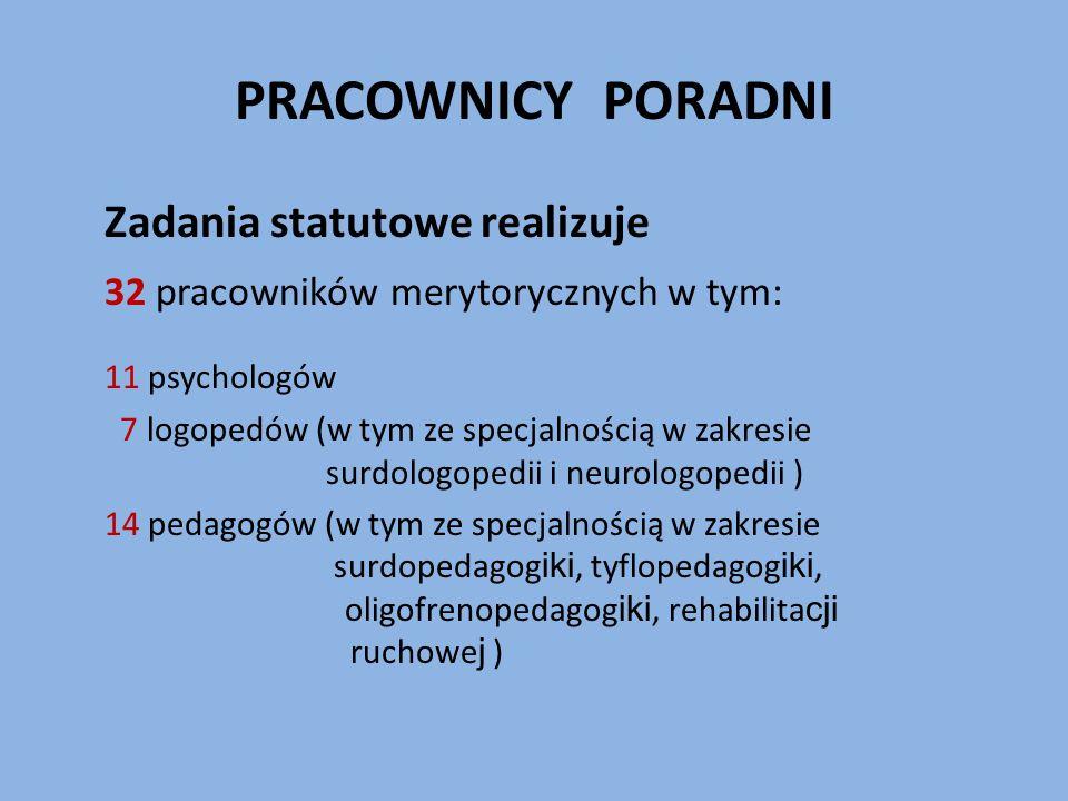 PRACOWNICY PORADNI Zadania statutowe realizuje 32 pracowników merytorycznych w tym: 11 psychologów 7 logopedów (w tym ze specjalnością w zakresie surdologopedii i neurologopedii ) 14 pedagogów (w tym ze specjalnością w zakresie surdopedagog iki, tyflopedagog iki, oligofrenopedagog iki, rehabilita cji ruchowe j )