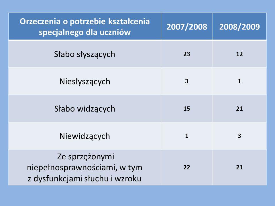 Orzeczenia o potrzebie kształcenia specjalnego dla uczniów 2007/20082008/2009 Słabo słyszących 2312 Niesłyszących 31 Słabo widzących 1521 Niewidzących 13 Ze sprzężonymi niepełnosprawnościami, w tym z dysfunkcjami słuchu i wzroku 2221
