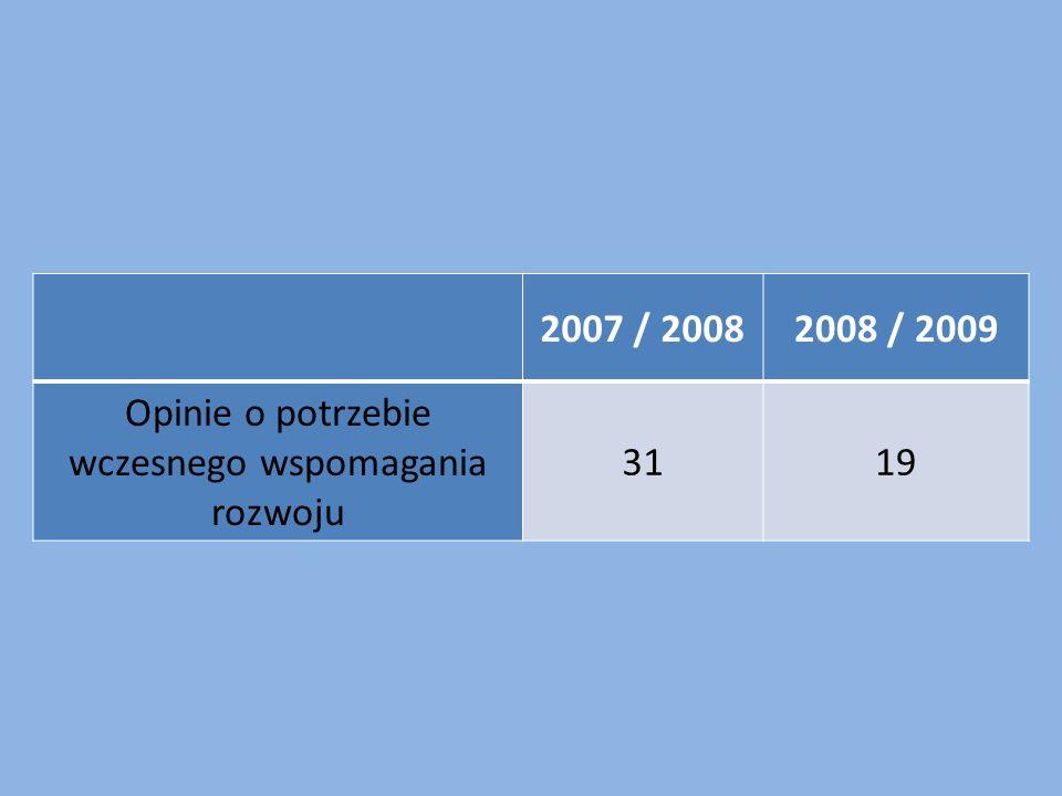 2007 / 20082008 / 2009 Opinie o potrzebie wczesnego wspomagania rozwoju 3119