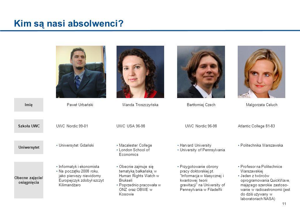 11 Kim są nasi absolwenci? Imię Szkoła UWC Uniwersytet Obecne zajęcie/ osiągnięcia UWC Nordic 99-01 Uniwersytet Gdański Informatyk i ekonomista Na poc