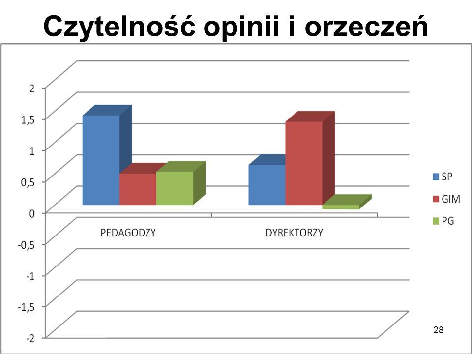 Czytelność opinii i orzeczeń 28