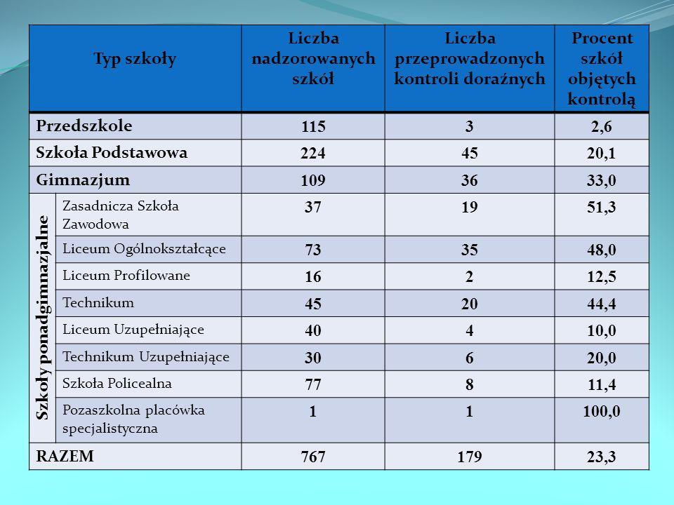 Typ szkoły Liczba nadzorowanych szkół Liczba przeprowadzonych kontroli doraźnych Procent szkół objętych kontrolą Przedszkole 11532,6 Szkoła Podstawowa