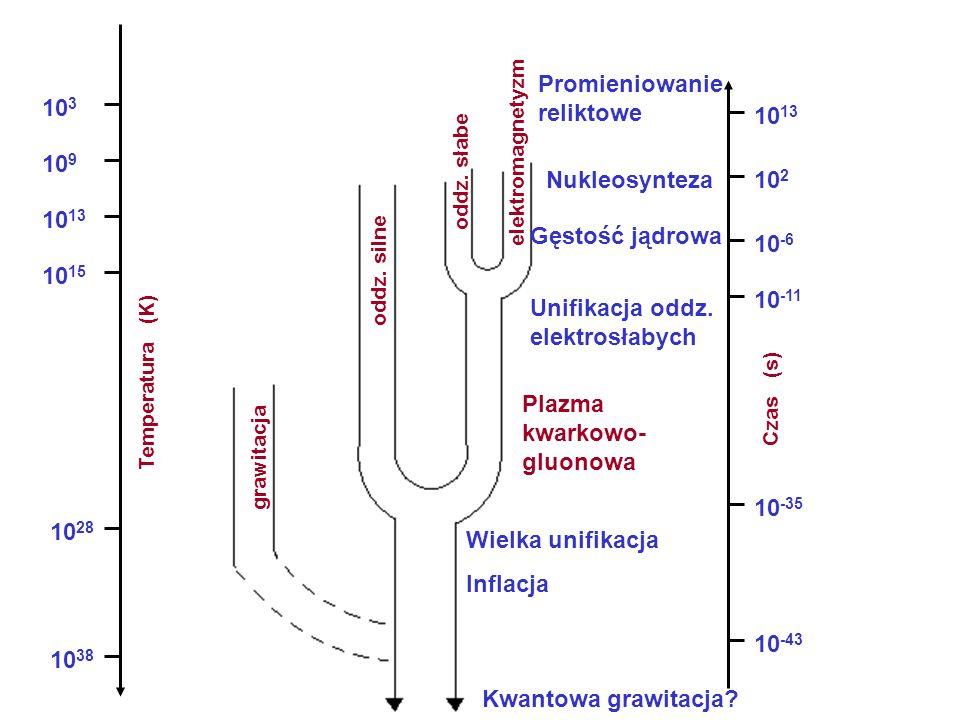 grawitacja oddz. silne oddz. słabe elektromagnetyzm Temperatura (K) 10 38 10 28 10 15 10 13 10 9 10 3 Czas (s) 10 -43 10 -35 10 -11 10 -6 10 2 10 13 W