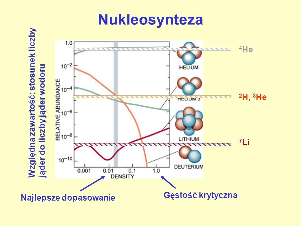 Nukleosynteza 2 H, 3 He 7 Li 4 He Gęstość krytyczna Najlepsze dopasowanie Względna zawartość: stosunek liczby jąder do liczby jąder wodoru