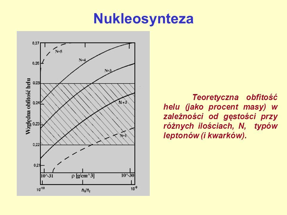 Teoretyczna obfitość helu (jako procent masy) w zależności od gęstości przy różnych ilościach, N, typów leptonów (i kwarków).