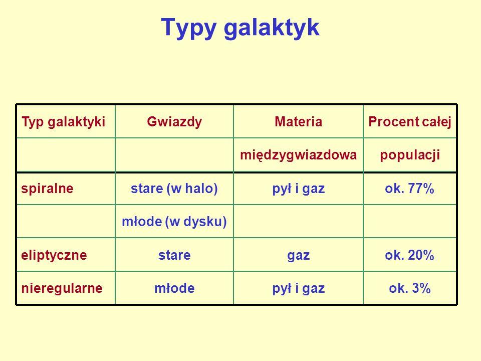 Typy galaktyk Typ galaktykiGwiazdyMateriaProcent całej międzygwiazdowapopulacji spiralnestare (w halo)pył i gazok. 77% młode (w dysku) eliptycznestare