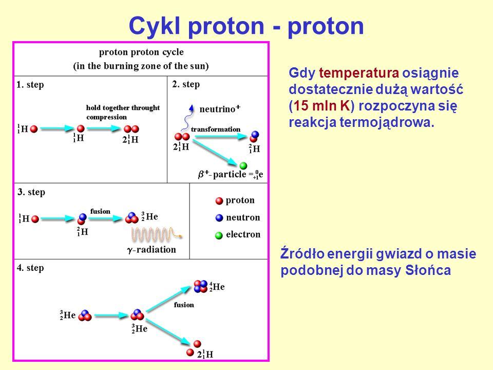 Cykl proton - proton Gdy temperatura osiągnie dostatecznie dużą wartość (15 mln K) rozpoczyna się reakcja termojądrowa. Źródło energii gwiazd o masie
