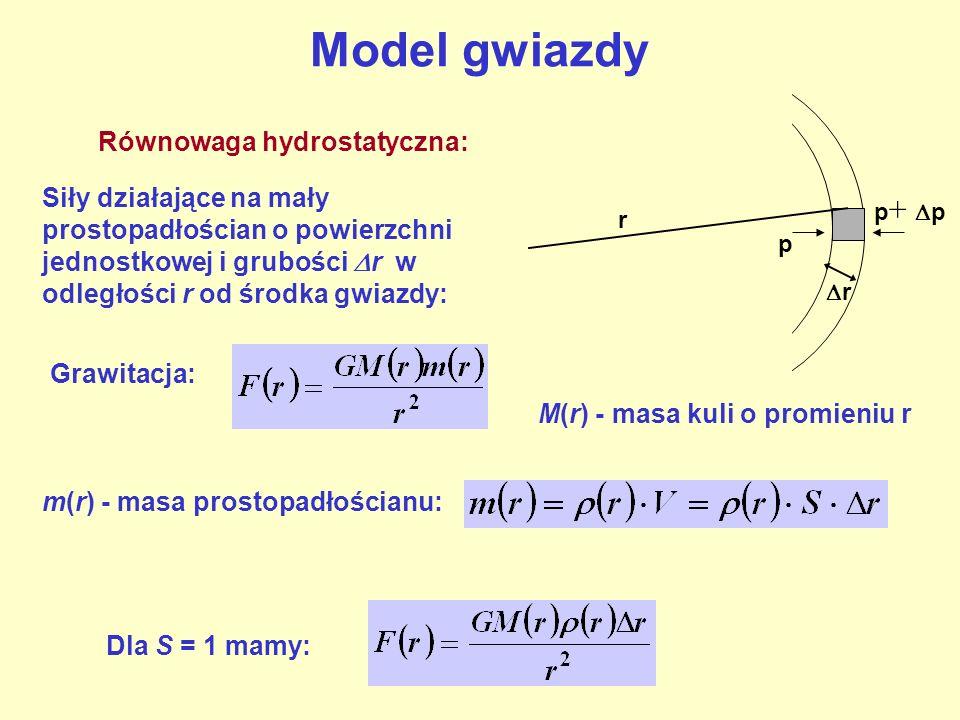 Równowaga hydrostatyczna: r r p p + p Siły działające na mały prostopadłościan o powierzchni jednostkowej i grubości r w odległości r od środka gwiazd