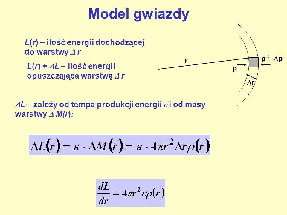 r r p p + p L(r) – ilość energii dochodzącej do warstwy r L(r) + L – ilość energii opuszczająca warstwę r L – zależy od tempa produkcji energii i od m