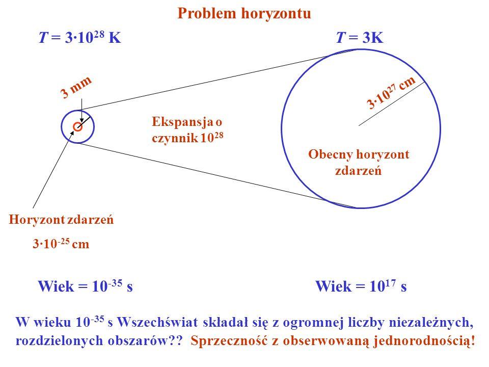 Horyzont zdarzeń 3·10 -25 cm T = 3·10 28 K Ekspansja o czynnik 10 28 3 mm Wiek = 10 -35 s T = 3K 3·10 27 cm Obecny horyzont zdarzeń Wiek = 10 17 s W w