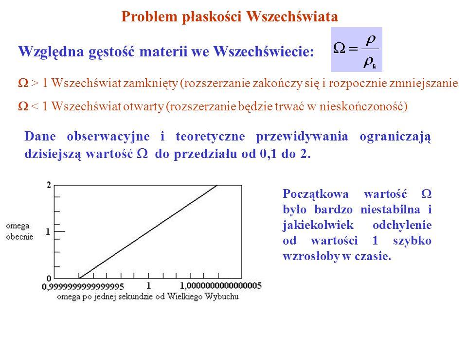 Problem płaskości Wszechświata Dane obserwacyjne i teoretyczne przewidywania ograniczają dzisiejszą wartość do przedziału od 0,1 do 2.