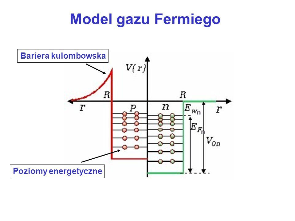 Model gazu Fermiego Bariera kulombowska Poziomy energetyczne