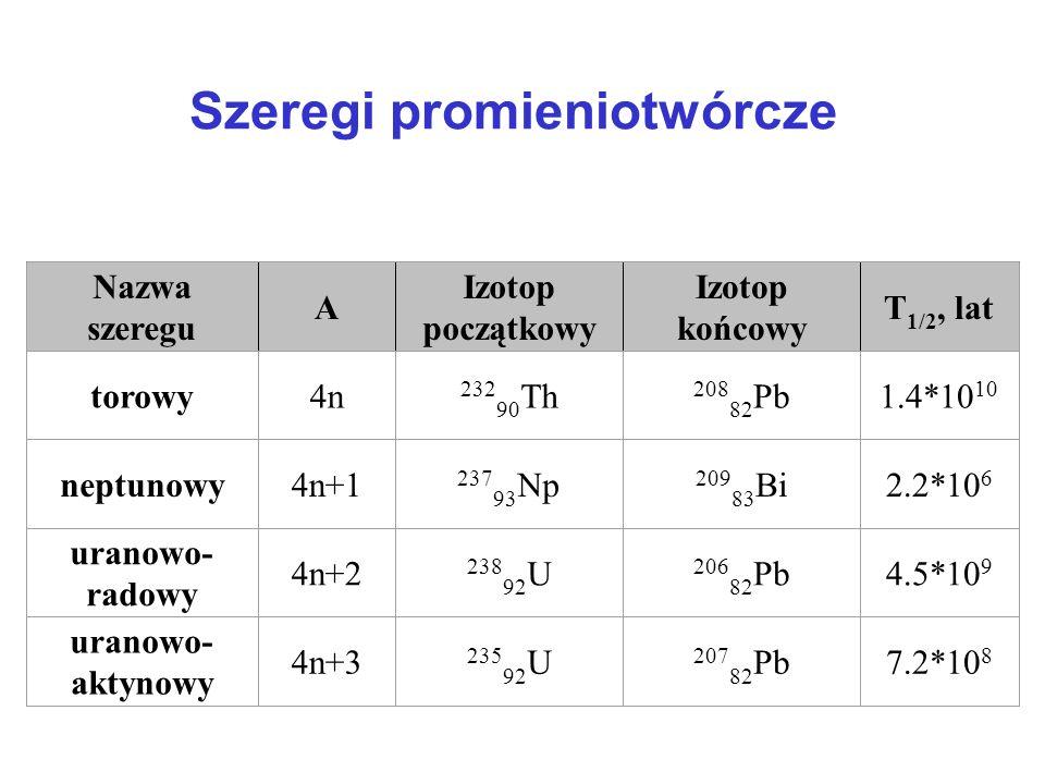 Szeregi promieniotwórcze Nazwa szeregu A Izotop początkowy Izotop końcowy T 1/2, lat torowy4n 232 90 Th 208 82 Pb1.4*10 10 neptunowy4n+1 237 93 Np 209 83 Bi2.2*10 6 uranowo- radowy 4n+2 238 92 U 206 82 Pb4.5*10 9 uranowo- aktynowy 4n+3 235 92 U 207 82 Pb7.2*10 8