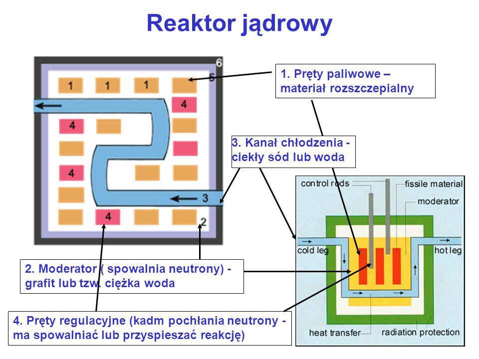 Reaktor jądrowy 1.Pręty paliwowe – materiał rozszczepialny 2.