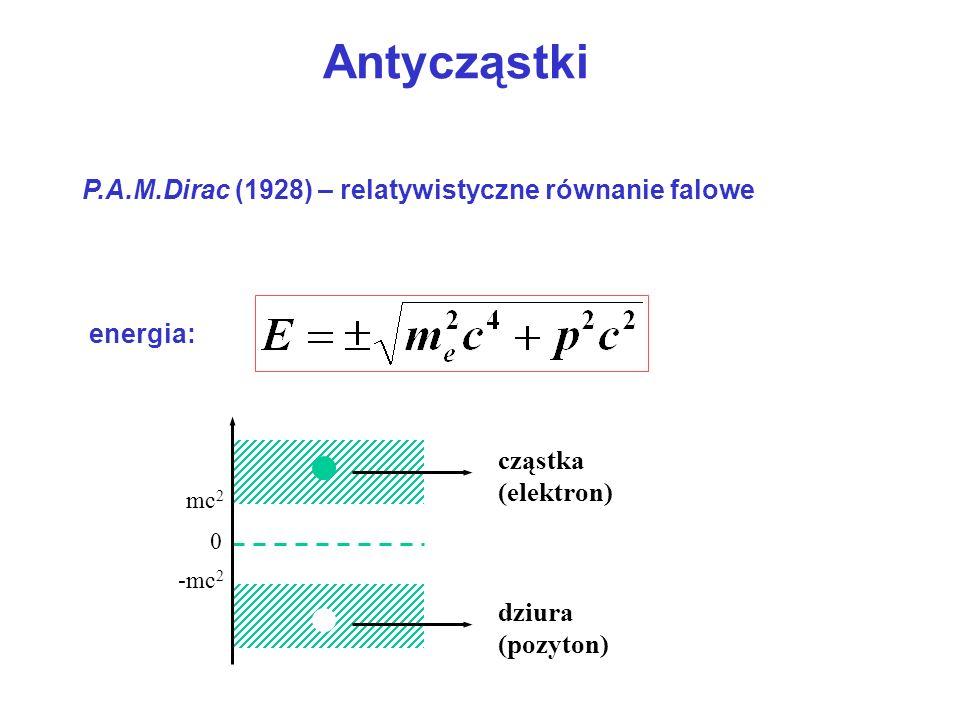 P.A.M.Dirac (1928) – relatywistyczne równanie falowe energia: mc 2 -mc 2 0 cząstka (elektron) dziura (pozyton) Antycząstki