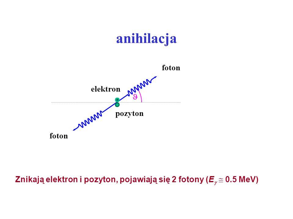 anihilacja Znikają elektron i pozyton, pojawiają się 2 fotony (E 0.5 MeV) pozyton elektron foton