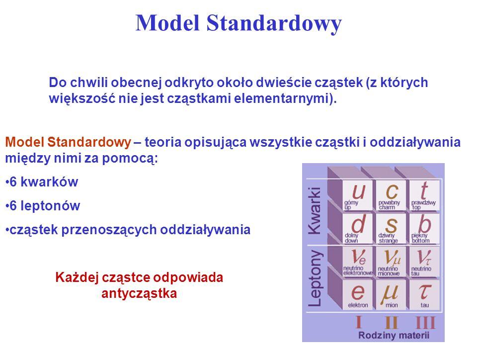 Model Standardowy Do chwili obecnej odkryto około dwieście cząstek (z których większość nie jest cząstkami elementarnymi).
