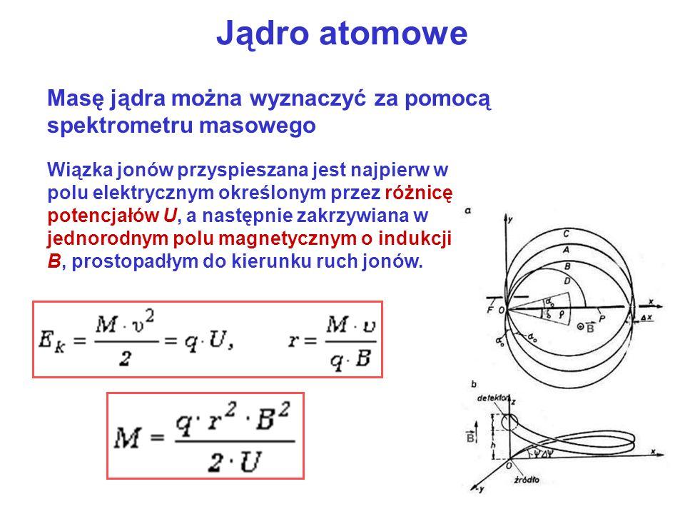 Jądro atomowe Masę jądra można wyznaczyć za pomocą spektrometru masowego Wiązka jonów przyspieszana jest najpierw w polu elektrycznym określonym przez różnicę potencjałów U, a następnie zakrzywiana w jednorodnym polu magnetycznym o indukcji B, prostopadłym do kierunku ruch jonów.