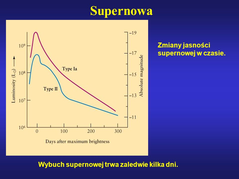 Supernowa Wybuch supernowej trwa zaledwie kilka dni. Zmiany jasności supernowej w czasie.