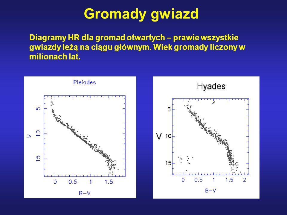 Gromady gwiazd Diagramy HR dla gromad otwartych – prawie wszystkie gwiazdy leżą na ciągu głównym. Wiek gromady liczony w milionach lat.