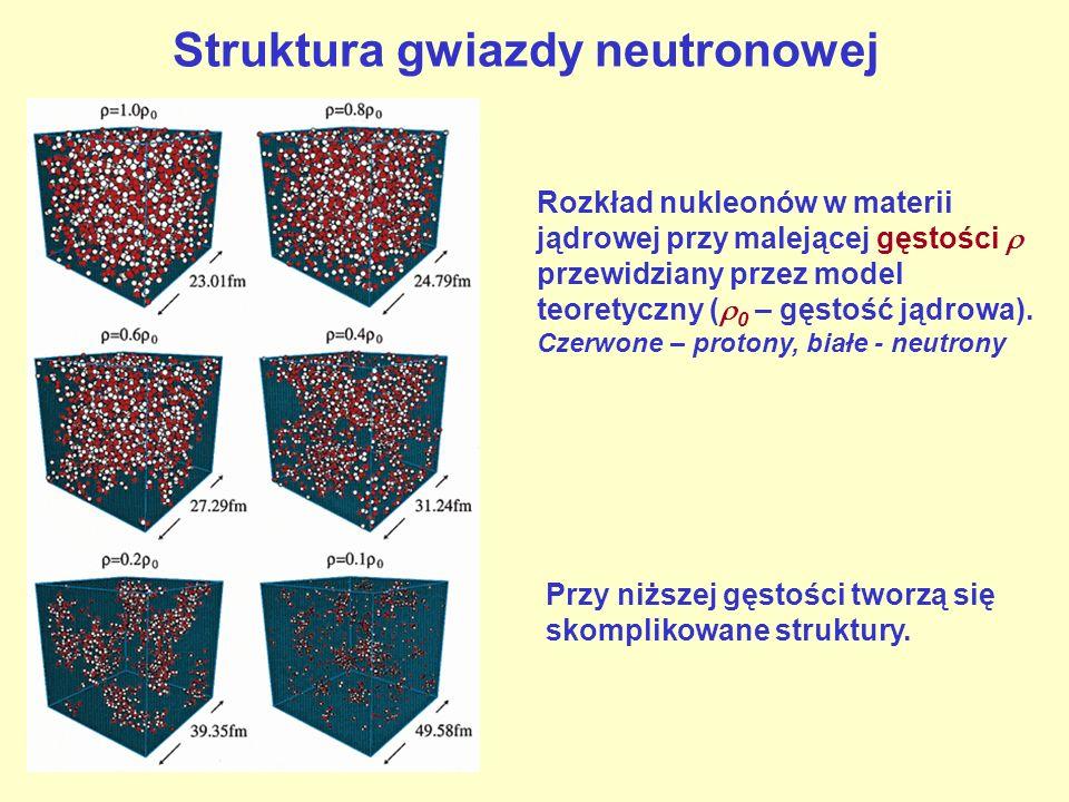 Struktura gwiazdy neutronowej Rozkład nukleonów w materii jądrowej przy malejącej gęstości przewidziany przez model teoretyczny ( 0 – gęstość jądrowa)