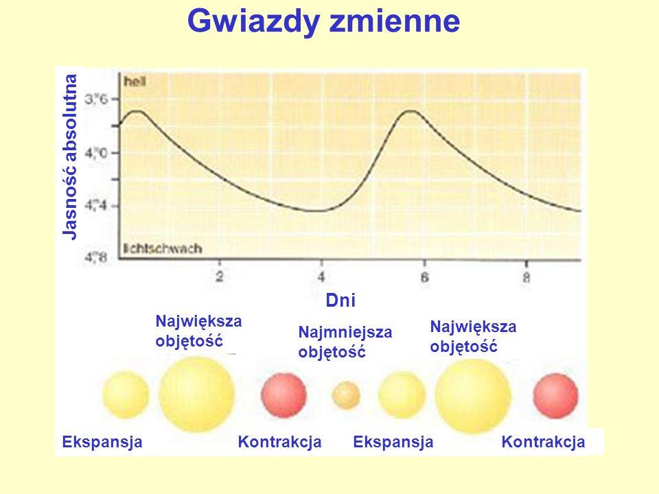 Gwiazdy zmienne Jasność absolutna Ekspansja Kontrakcja Największa objętość Najmniejsza objętość Dni
