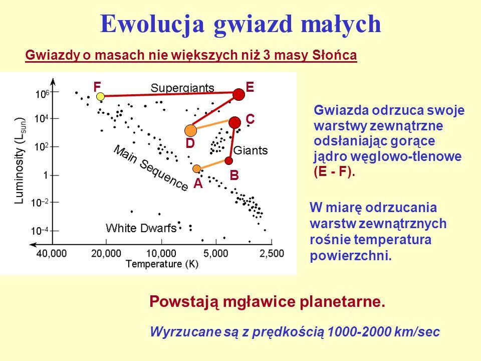 Ewolucja gwiazd małych Gwiazdy o masach nie większych niż 3 masy Słońca Gwiazda odrzuca swoje warstwy zewnątrzne odsłaniając gorące jądro węglowo-tlen