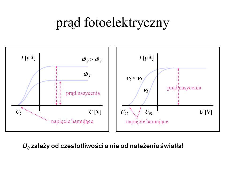 prąd fotoelektryczny U [V] I [ A] U0U0 napięcie hamujące prąd nasycenia 2 > 1 1 U [V] I [ A] U 01 napięcie hamujące prąd nasycenia U 02 1 2 > 1 U 0 za